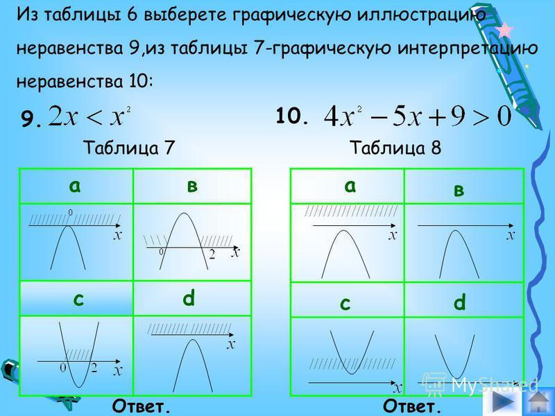Подберите графическую интерпретацию решения неравенства 7 по таблице 4: 7. ав cd Таблица 4 Какое из множеств, указанных в таблице 6, Являются решением неравенства: 8. ав cd Таблица 5