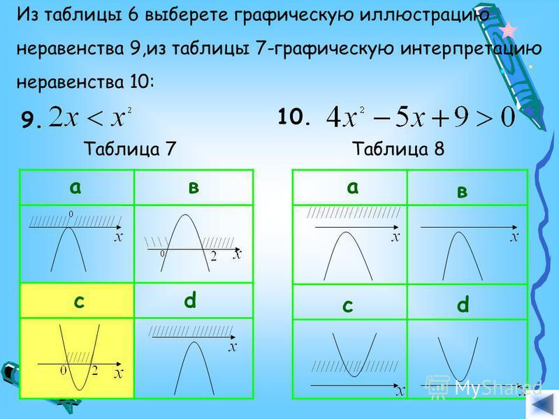 Из таблицы 6 выберете графическую иллюстрацию неравенства 9,из таблицы 7-графическую интерпретацию неравенства 10: 9. Таблица 7 ав cd Таблица 8 10. а в cd Ответ.