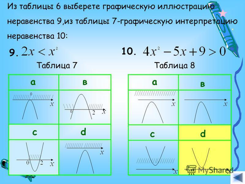 Из таблицы 6 выберете графическую иллюстрацию неравенства 9,из таблицы 7-графическую интерпретацию неравенства 10: 9. Таблица 7 ав cd Таблица 8 10. а в cd