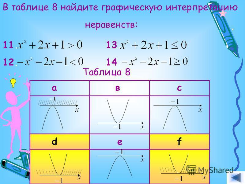 В таблице 8 найдите графическую интерпретацию неравенств: 11. 12. 13. 14. Таблица 8 авс def Ответ. Ответ.