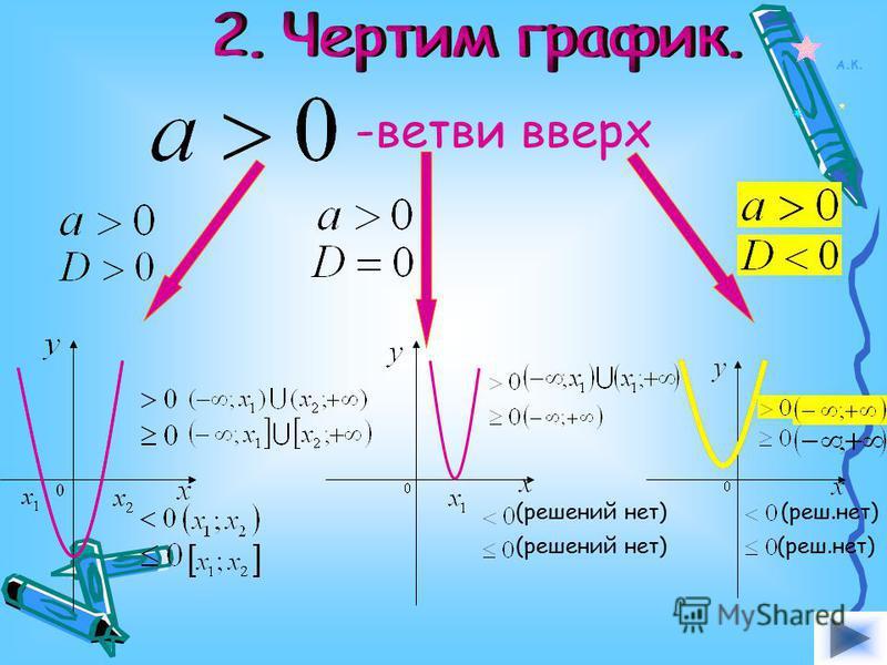 -ветви вверх (решений нет) (реш.нет) А.К.