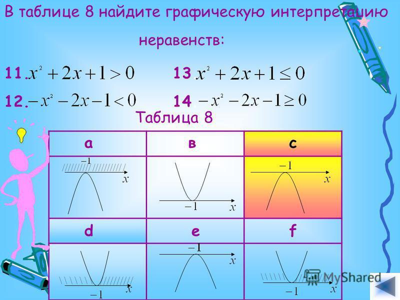 В таблице 8 найдите графическую интерпретацию неравенств: 11. 12. 13. 14.14. Таблица 8 авс def