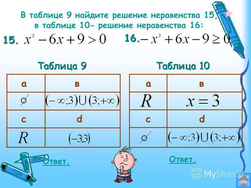В таблице 8 найдите графическую интерпретацию неравенств: 11. 12. 13. 14. Таблица 8 авс def