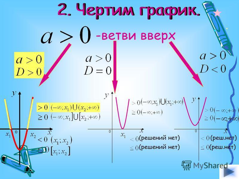 -ветви вверх (решений нет) (реш.нет)