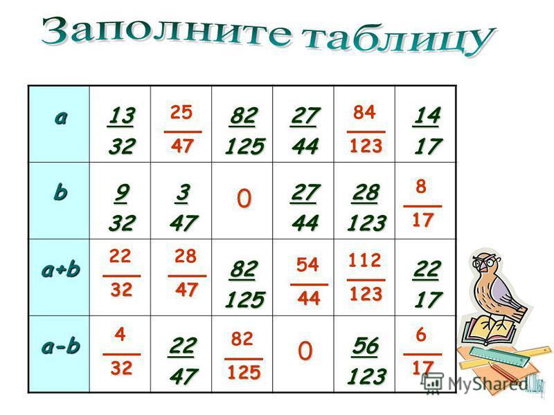 а 13328212527441417b932347274428123 a+b821252217 a-b224756123 2232 432 2525 47474747 28 47474747 5444 112 123 0 8282125 84 123 817 617 0