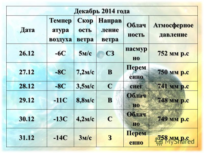 Декабрь 2014 года Дата Дата Темпер атура воздуха Скор ость ветра Направ ление ветра Облач ность Атмосферноедавление 26.12-6С5 м/сСЗ пасмурно 752 мм р.с 27.12-8С7,2 м/сВ Перем енно 750 мм р.с 28.12-8С3,5 м/с Сснег 741 мм р.с 29.12-11С8,8 м/сВ Облач но