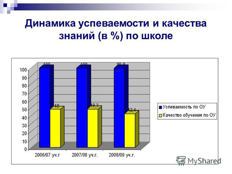 Динамика успеваемости и качества знаний (в %) по школе