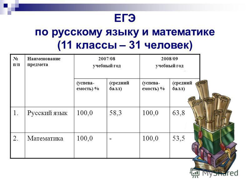 ЕГЭ по русскому языку и математике (11 классы – 31 человек) п/п Наименование предмета 2007/08 учебный год 2008/09 учебный год (успеваемость) % (средний балл) (успеваемость) % (средний балл) 1. Русский язык 100,058,3100,063,8 2.Математика 100,0- 53,5