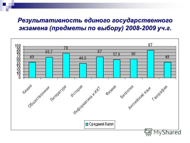 Результативность единого государственного экзамена (предметы по выбору) 2008-2009 уч.г.