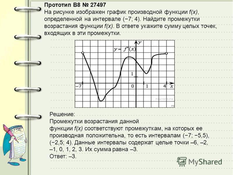 Прототип B8 27497 На рисунке изображен график производной функции f(x), определенной на интервале (7; 4). Найдите промежутки возрастания функции f(x). В ответе укажите сумму целых точек, входящих в эти промежутки. Решeние: Промежутки возрастания данн