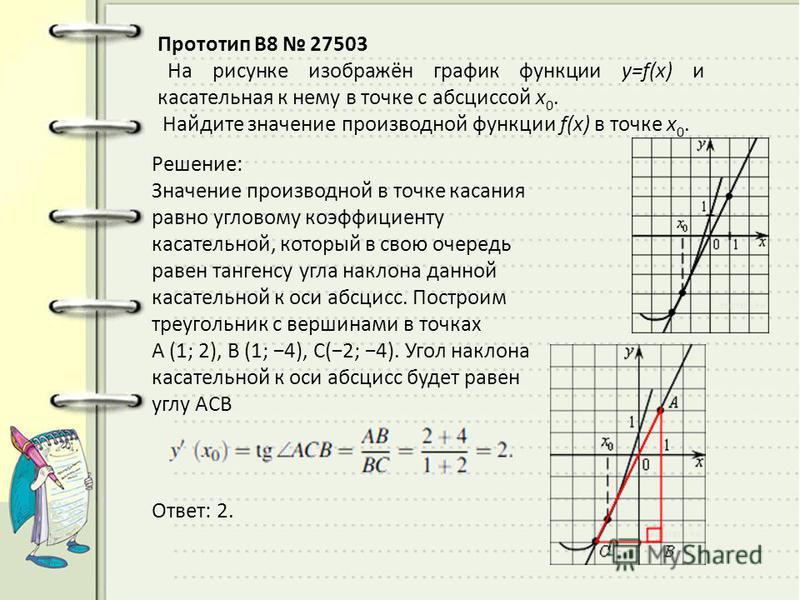Прототип B8 27503 На рисунке изображён график функции y=f(x) и касательная к нему в точке с абсциссой x 0. Найдите значение производной функции f(x) в точке x 0. Решeние: Значение производной в точке касания равно угловому коэффициенту касательной, к