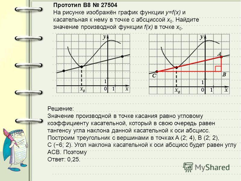 Прототип B8 27504 На рисунке изображён график функции y=f(x) и касательная к нему в точке с абсциссой x 0. Найдите значение производной функции f(x) в точке x 0. Решeние: Значение производной в точке касания равно угловому коэффициенту касательной, к