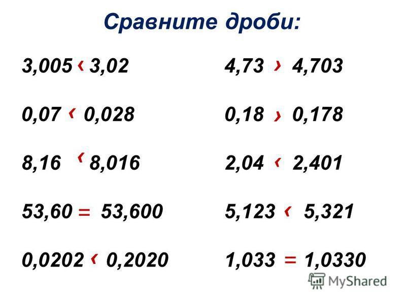 Сравните дроби: 3,005 3,02 4,73 4,703 0,07 0,028 0,18 0,178 8,16 8,016 2,04 2,401 53,60 53,600 5,123 5,321 0,0202 0,2020 1,033 1,0330 = =