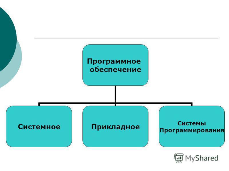 Программное обеспечение Системное Прикладное Системы Программирования