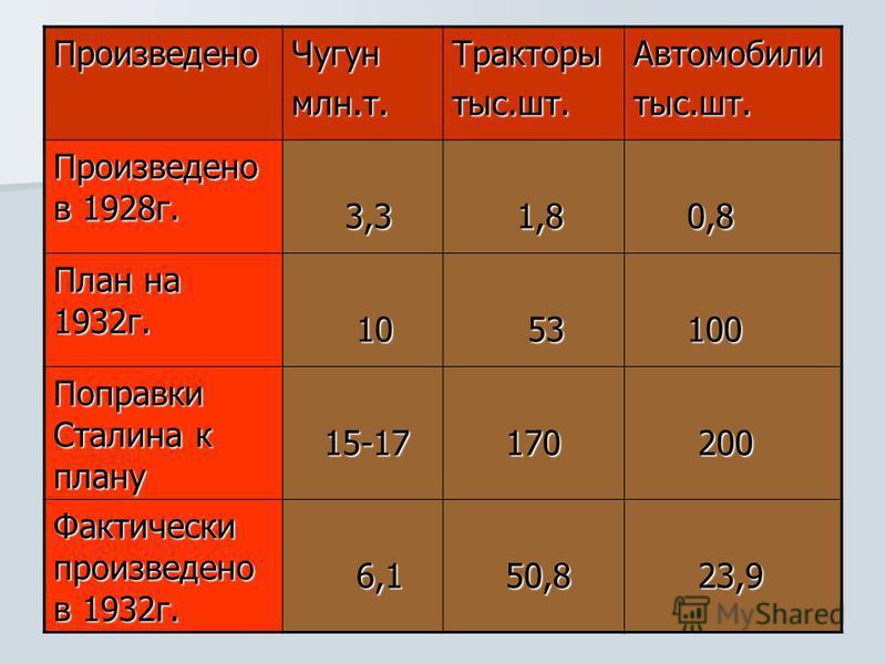 Произведено Чугунмлн.т.Тракторытыс.шт.Автомобилитыс.шт. Произведено в 1928 г. 3,3 3,3 1,8 1,8 0,8 0,8 План на 1932 г. 10 10 53 53 100 100 Поправки Сталина к плану 15-17 15-17 170 170 200 200 Фактически произведено в 1932 г. 6,1 6,1 50,8 50,8 23,9 23,