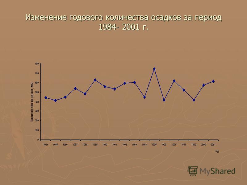 Изменение годового количества осадков за период 1984- 2001 г.