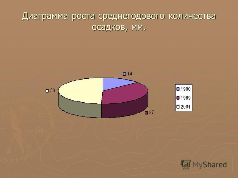 Диаграмма роста среднегодового количества осадков, мм.