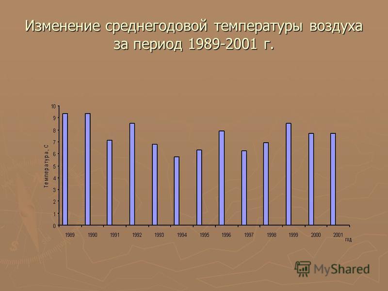 Изменение среднегодовой температуры воздуха за период 1989-2001 г.