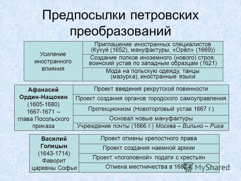 Предпосылки петровских преобразований Усиление иностранного влияния Приглашение иностранных специалистов (Кукуй (1652), мануфактуры, «Орёл» (1669)) Создание полков иноземного (нового) строя, воинский устав по западным образцам (1621) Мода на польскую