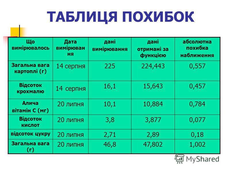 ТАБЛИЦЯ ПОХИБОК Що вимірювалось Дата вимірюван ня дані вимірювання дані отримані за функцією абсолютна похибка наближення Загальна вага картоплі (г) 14 серпня225224,4430,557 Відсоток крохмалю 14 серпня 16,115,6430,457 Алича вітамін С (мг) 20 липня10,