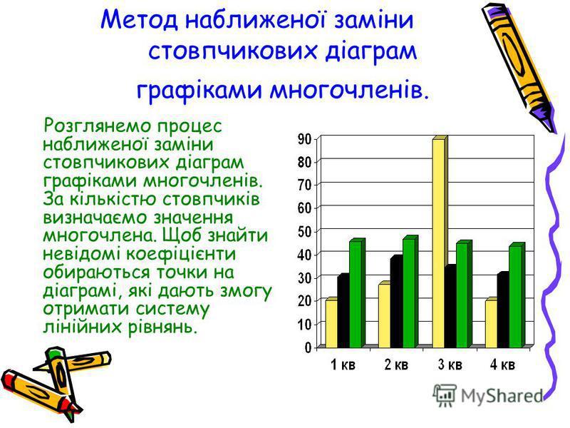 Метод наближеної заміни стовпчикових діаграм графіками многочленів. Розглянемо процес наближеної заміни стовпчикових діаграм графіками многочленів. За кількістю стовпчиків визначаємо значення многочлена. Щоб знайти невідомі коефіцієнти обираються точ