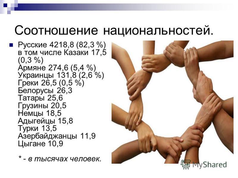 Соотношение национальностей. Русские 4218,8 (82,3 %) в том числе Казаки 17,5 (0,3 %) Армяне 274,6 (5,4 %) Украинцы 131,8 (2,6 %) Греки 26,5 (0,5 %) Белорусы 26,3 Татары 25,6 Грузины 20,5 Немцы 18,5 Адыгейцы 15,8 Турки 13,5 Азербайджанцы 11,9 Цыгане 1