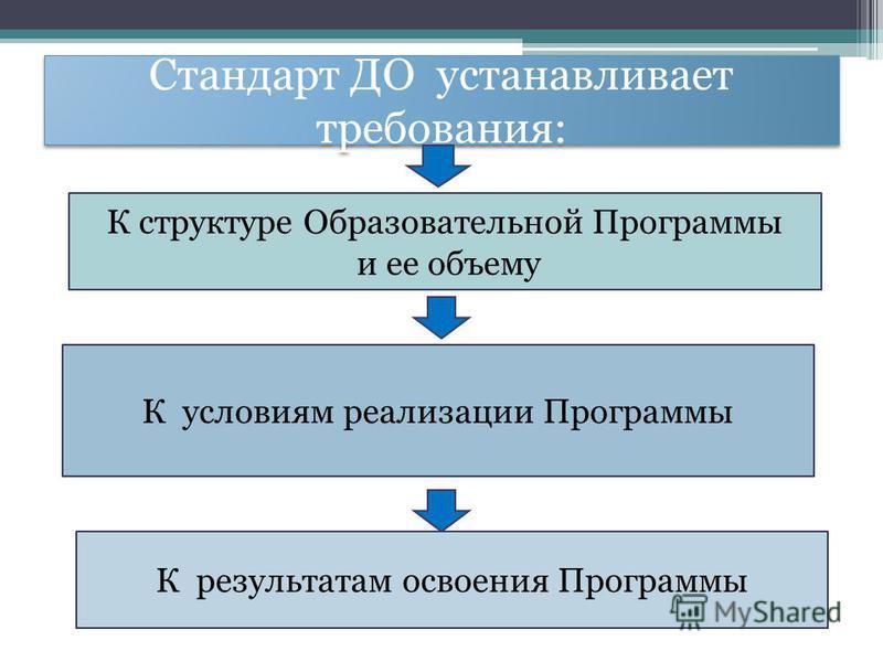 Стандарт ДО устанавливает требования: К структуре Образовательной Программы и ее объему К условиям реализации Программы К результатам освоения Программы