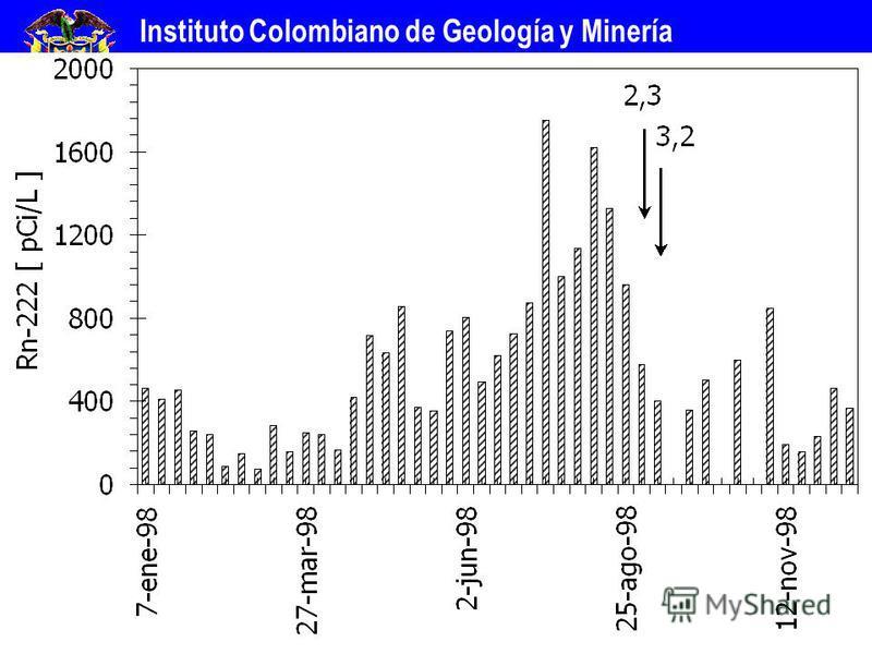 Instituto Colombiano de Geología y Minería INGEOMINAS República de Colombia