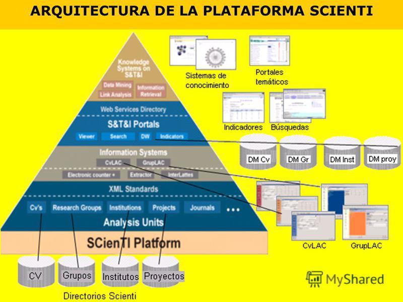 ARQUITECTURA DE LA PLATAFORMA SCIENTI