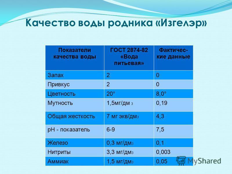 Качество воды родника «Изгелэр» Показатели качества воды ГОСТ 2874-82 «Вода питьевая» Фактичес- кие данные Запах 20 Привкус 20 Цветность 20°8,0° Мутность 1,5 мг/дм 3 0,19 Общая жесткость 7 мг экв/дм 3 4,3 рН - показатель 6-97,5 Железо 0,3 мг/дм 3 0,1
