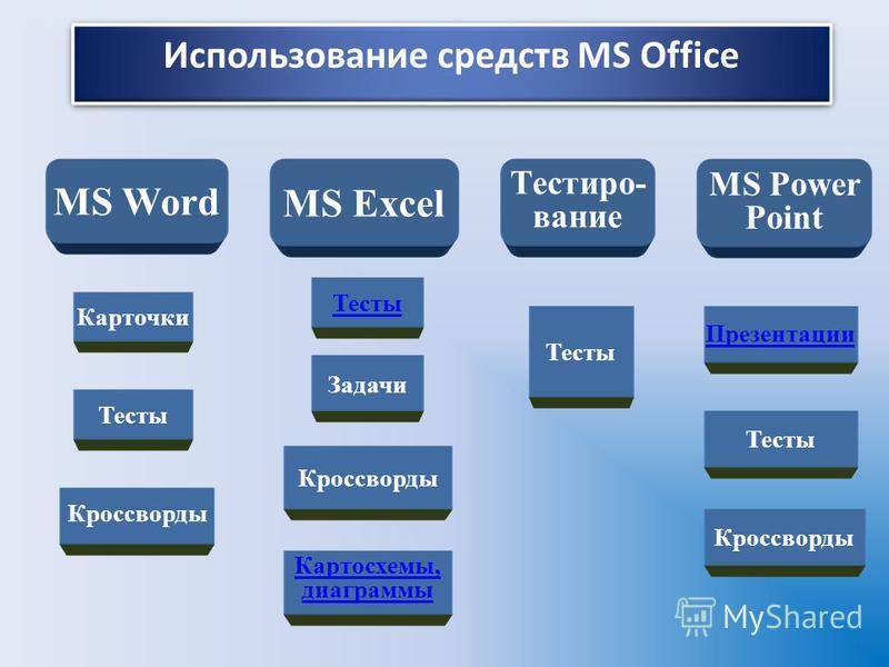 Использование средств MS Office MS Word MS Excel Тестиро- вание MS Power Point Карточки Кроссворды Тесты Презентации Картосхемы, диаграммы Задачи Тесты Кроссворды Тесты Кроссворды