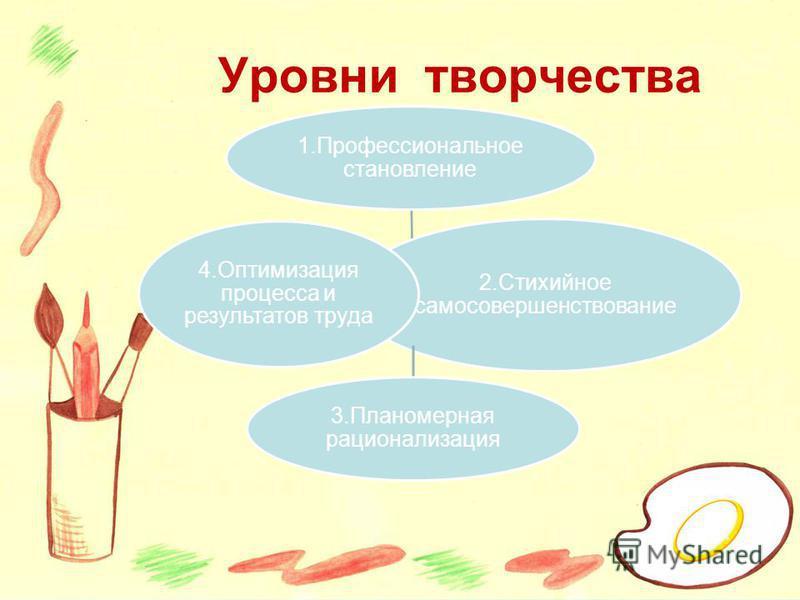 Уровни творчества 1. Профессиональное становление 2. Стихийное самосовершенствование 3. Планомерная рационализация 4. Оптимизация процесса и результатов труда