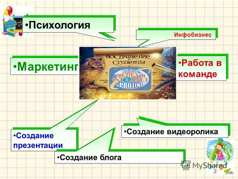 Психология Маркетинг Работа в команде Создание видеоролика Создание презентации Создание блога Инфобизнес
