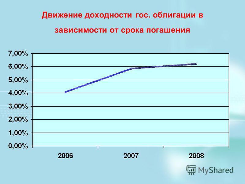 Движение доходности гос. облигации в зависимости от срока погашения