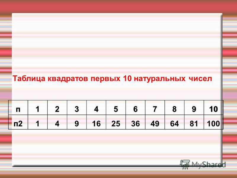 п 12345678910 п 2 Таблица квадратов первых 10 натуральных чисел п 12345678910 п 2149162536496481100