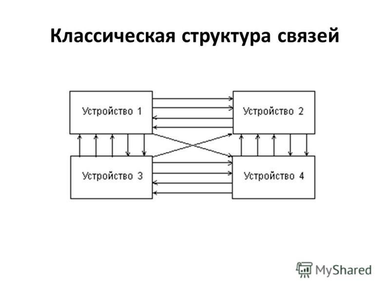 Классическая структура связей