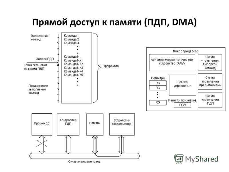 Прямой доступ к памяти (ПДП, DMA)