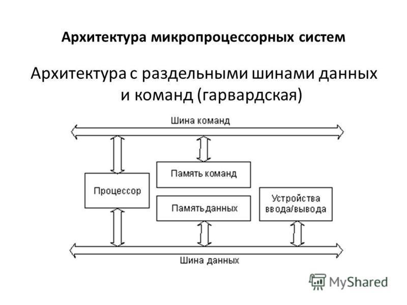 Архитектура микропроцессорных систем Архитектура с раздельными шинами данных и команд (гарвардская)