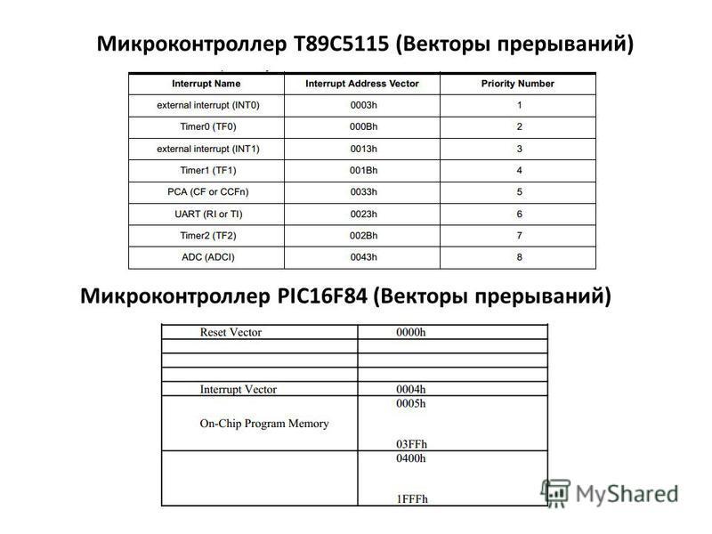 Микроконтроллер T89C5115 (Векторы прерываний) Микроконтроллер PIC16F84 (Векторы прерываний)