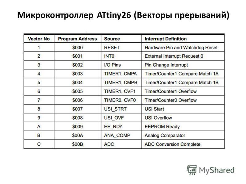 Микроконтроллер ATtiny26 (Векторы прерываний)