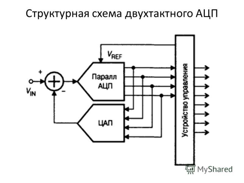 Структурная схема двухтактного АЦП