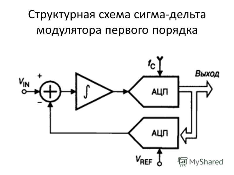 Структурная схема сигма-дельта модулятора первого порядка