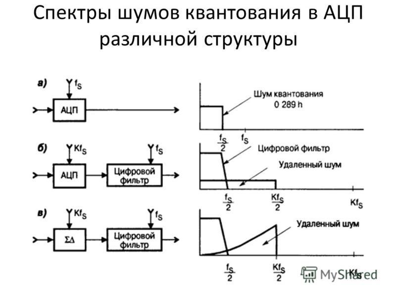 Спектры шумов квантования в АЦП различной структуры