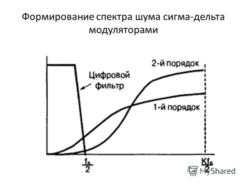 Формирование спектра шума сигма-дельта модуляторами