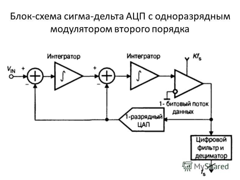Блок-схема сигма-дельта АЦП с одноразрядным модулятором второго порядка