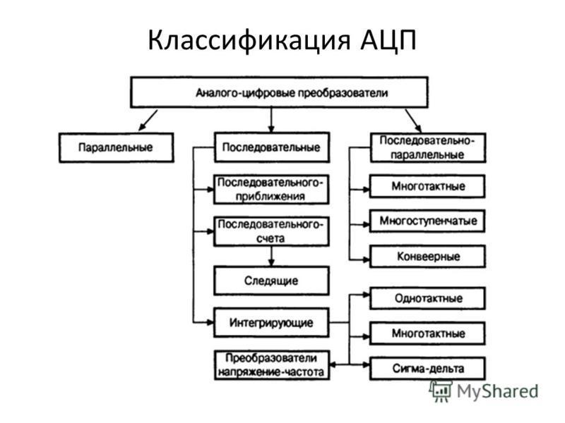 Классификация АЦП