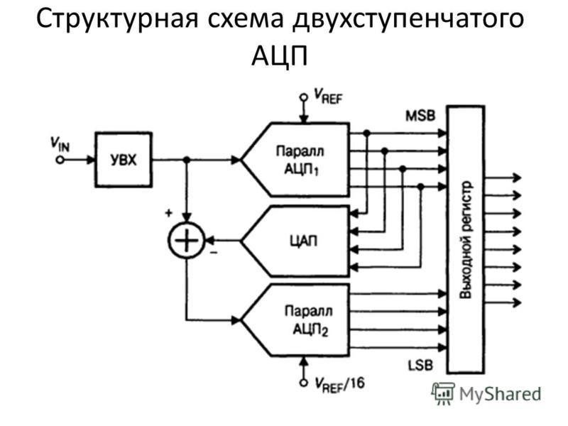 Структурная схема двухступенчатого АЦП