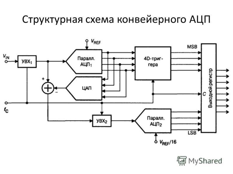 Структурная схема конвейерного АЦП