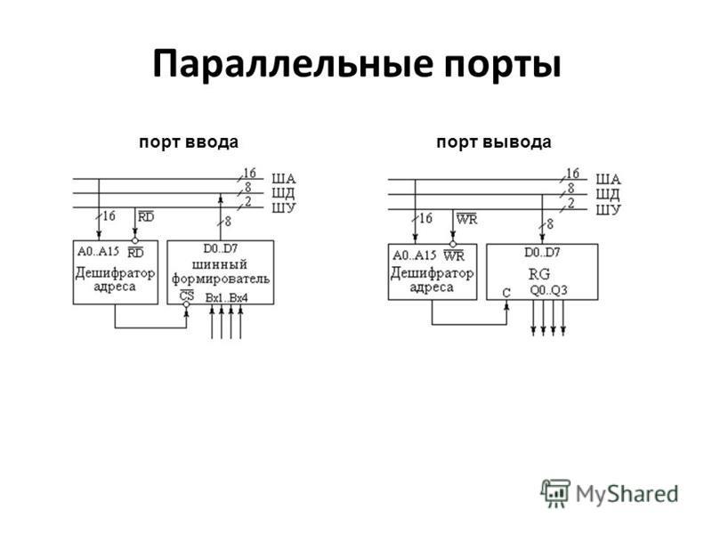 Параллельные порты порт ввода порт вывода