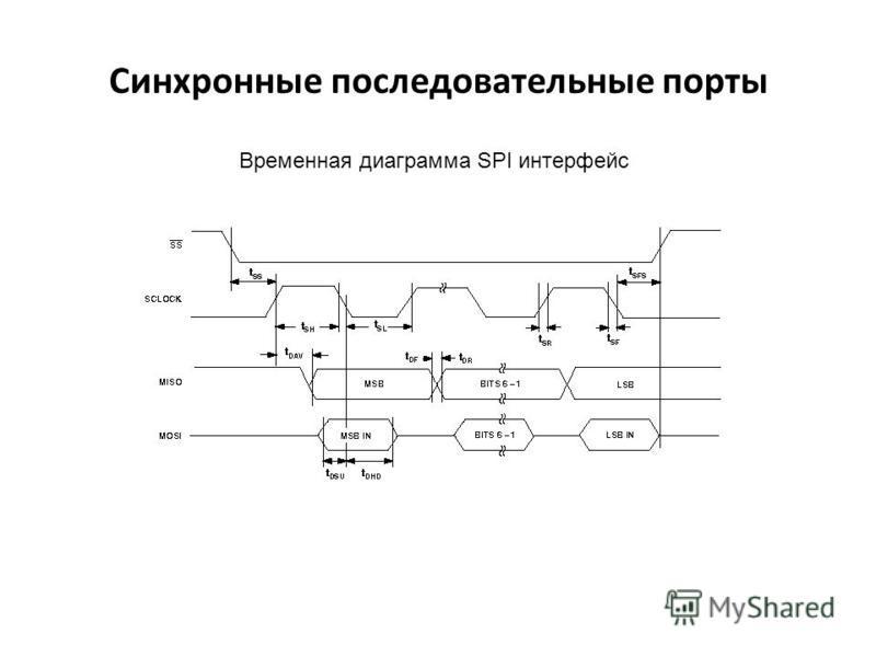 Временная диаграмма SPI интерфейс